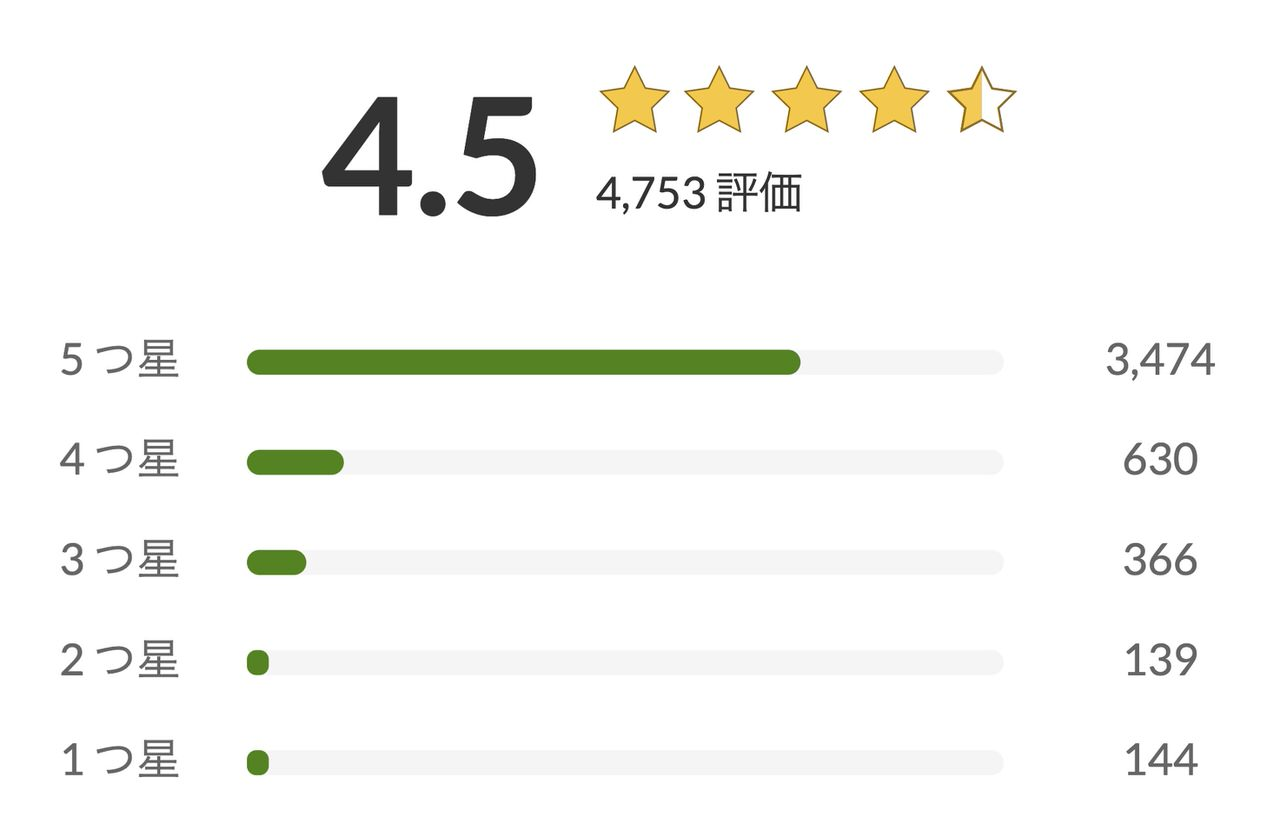 ドクタータング舌クリーナーの口コミ・評判は?★4.5